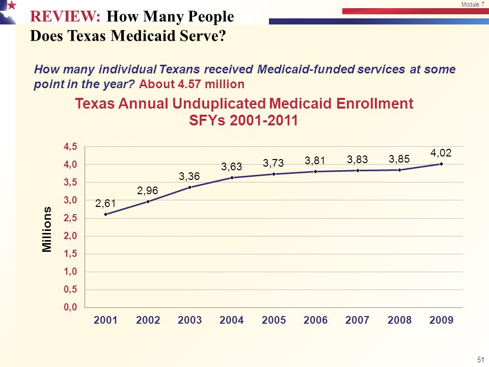 REVIEW: How Many People Does Texas Medicaid Serve