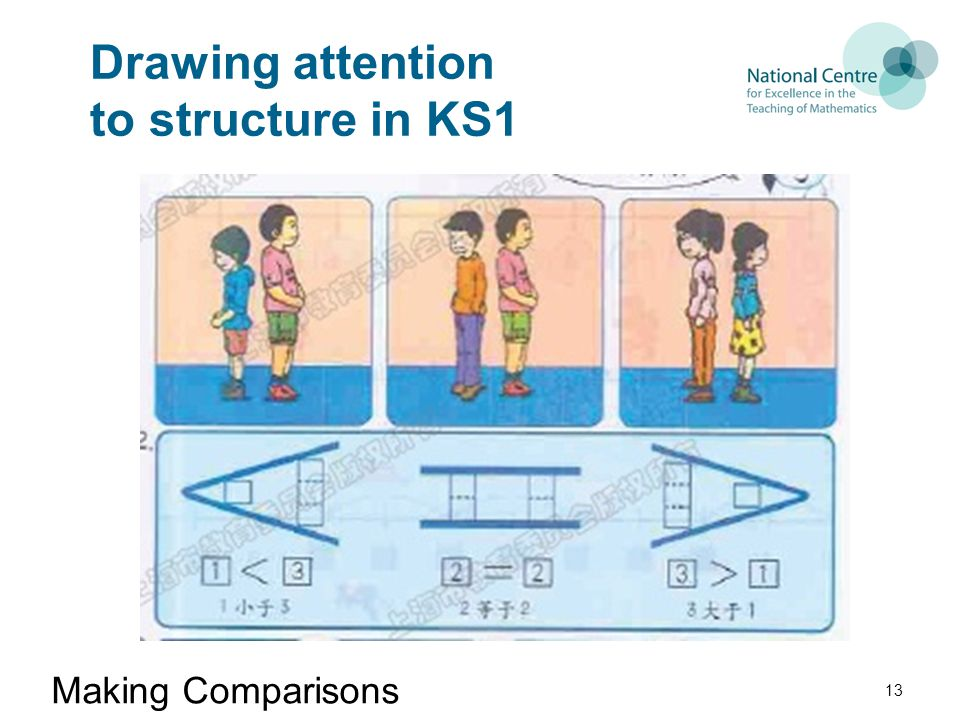Drawing attention to structure in KS1