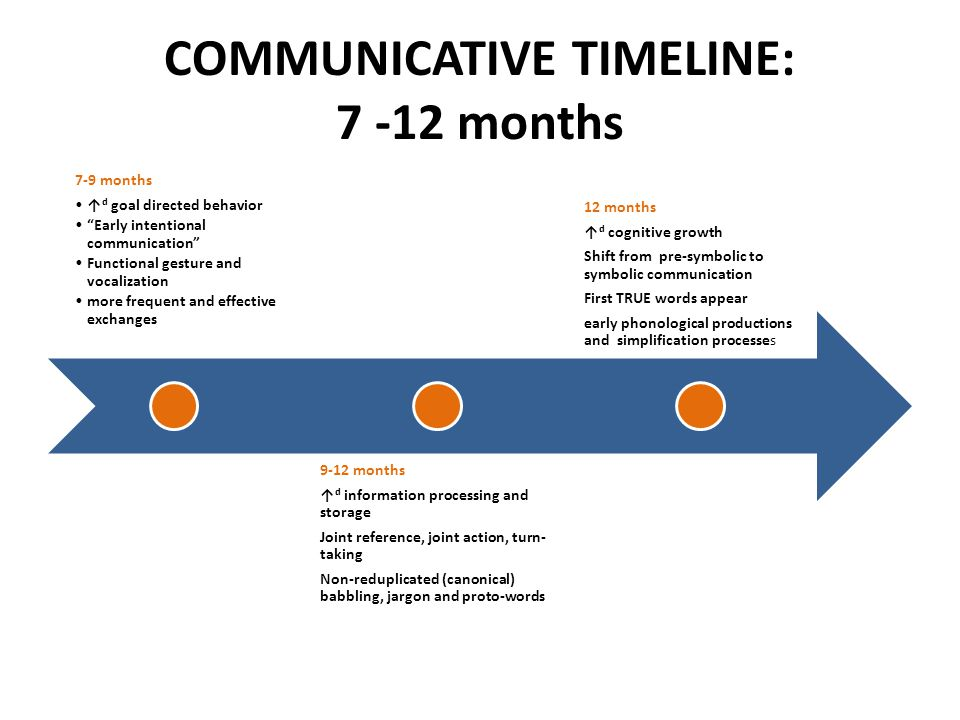 COMMUNICATIVE TIMELINE: 7 -12 months