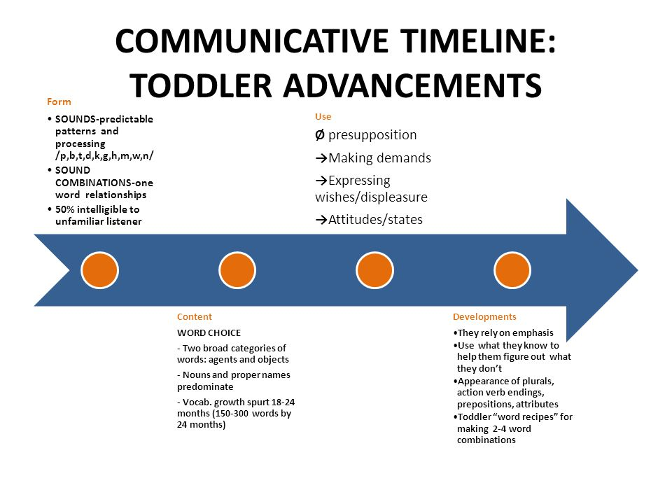 COMMUNICATIVE TIMELINE: TODDLER ADVANCEMENTS
