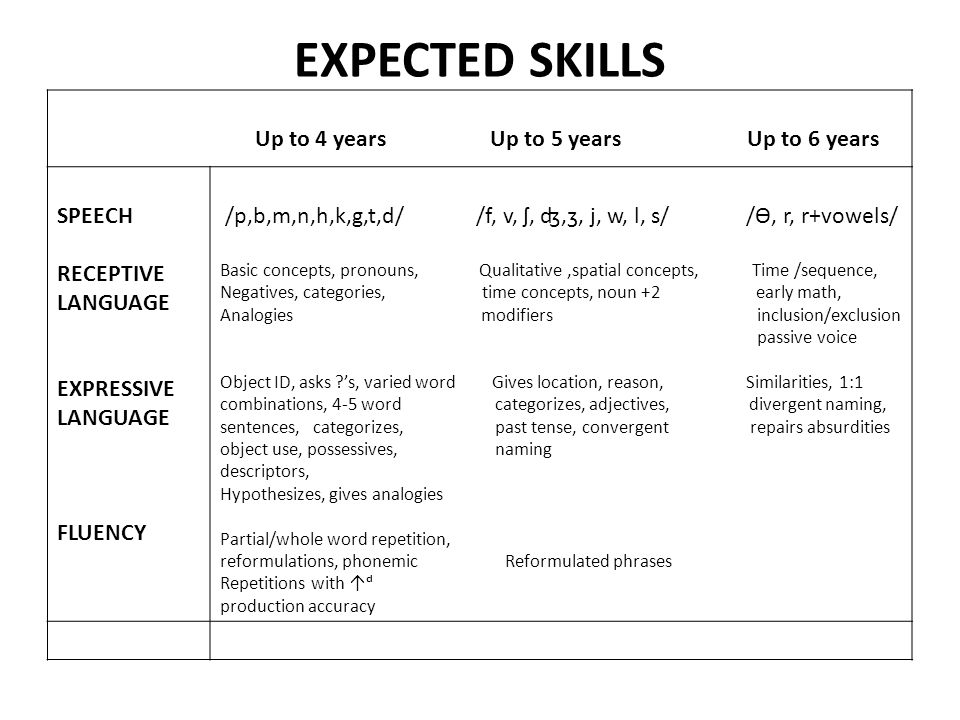 EXPECTED SKILLS Up to 4 years Up to 5 years Up to 6 years SPEECH