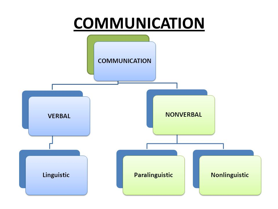 COMMUNICATION Communication is the process by which we exchange ideas.