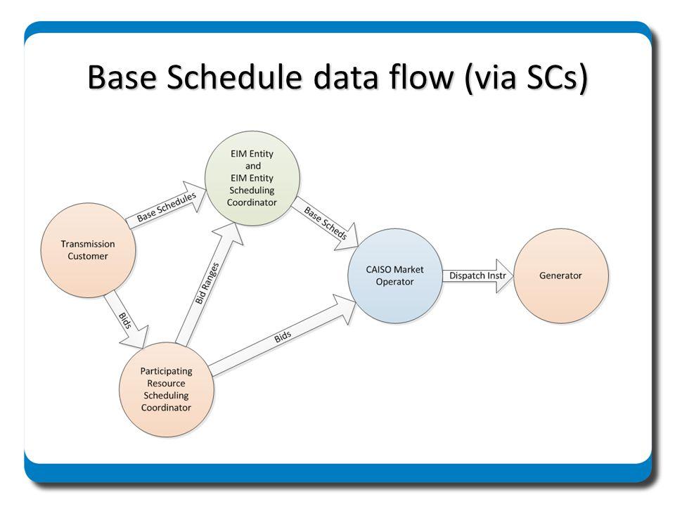 Base Schedule data flow (via SCs)