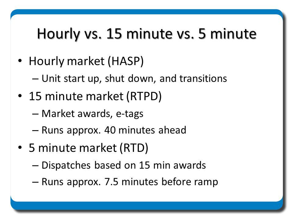 Hourly vs. 15 minute vs. 5 minute