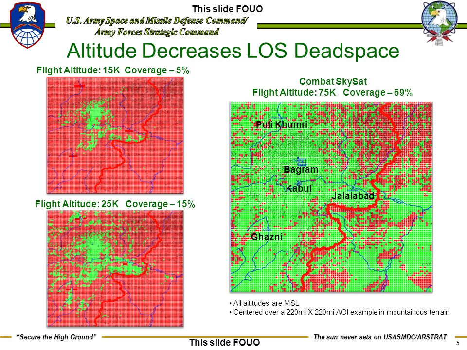 Altitude Decreases LOS Deadspace
