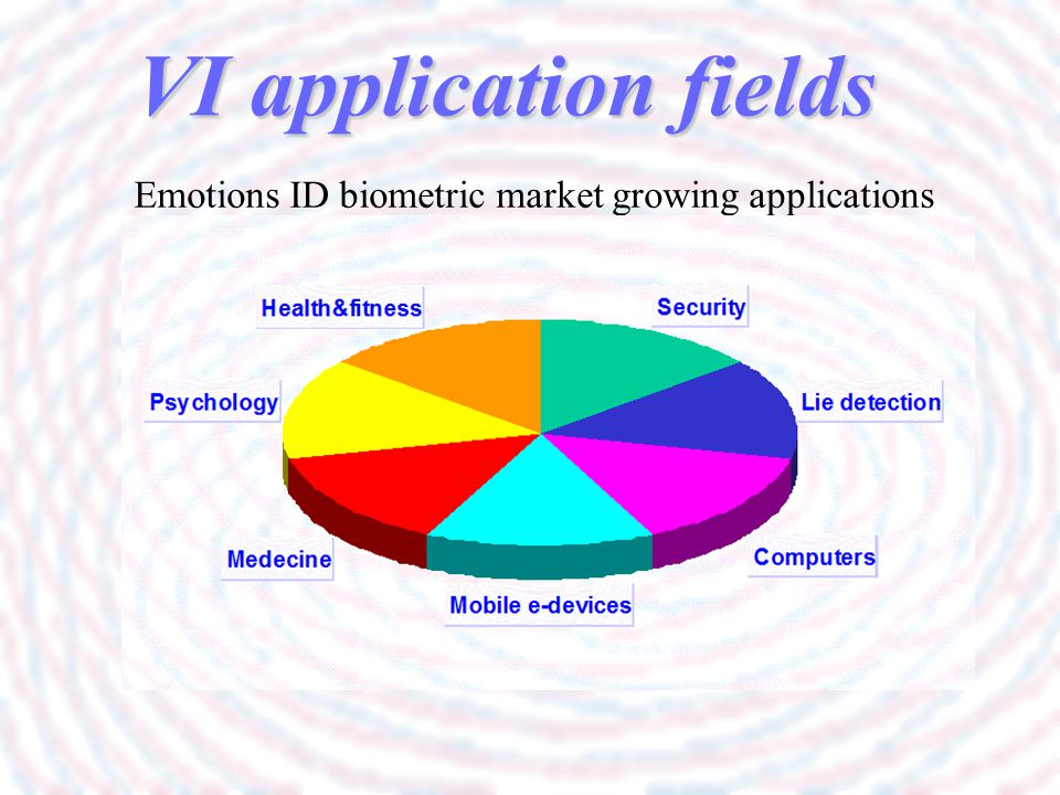 Emotions ID biometric market growing applications