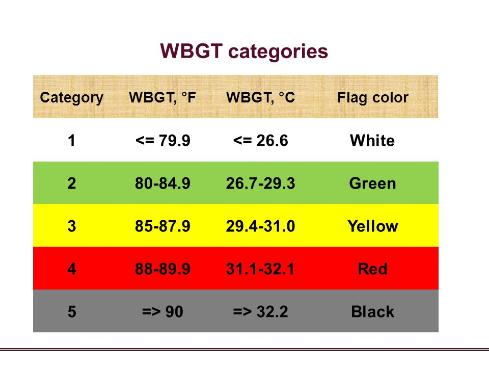 WBGT categories 1 <= 79.9 <= 26.6 White 2 80-84.9 26.7-29.3