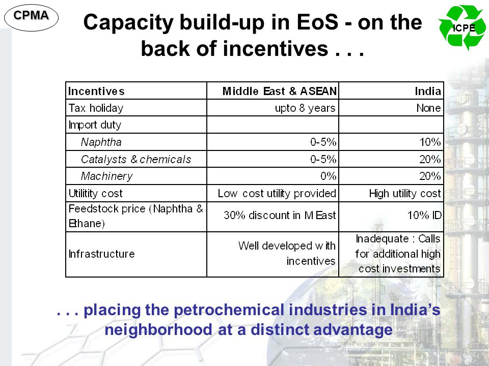 Capacity build-up in EoS - on the back of incentives . . .