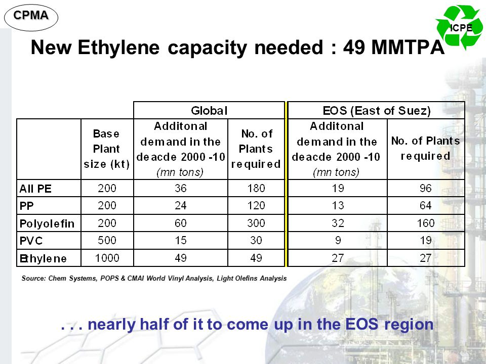 New Ethylene capacity needed : 49 MMTPA