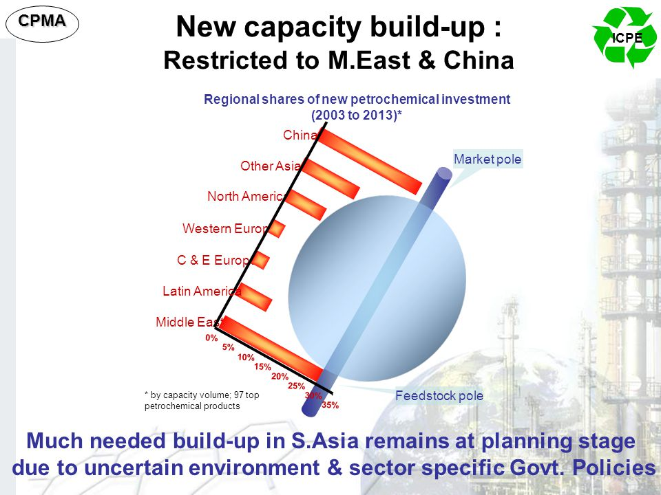 New capacity build-up : Restricted to M.East & China