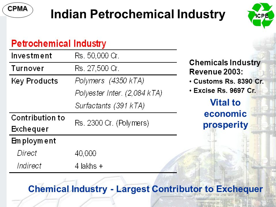 Indian Petrochemical Industry