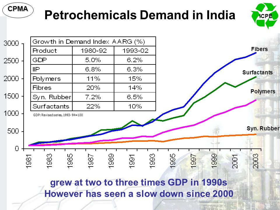 Petrochemicals Demand in India