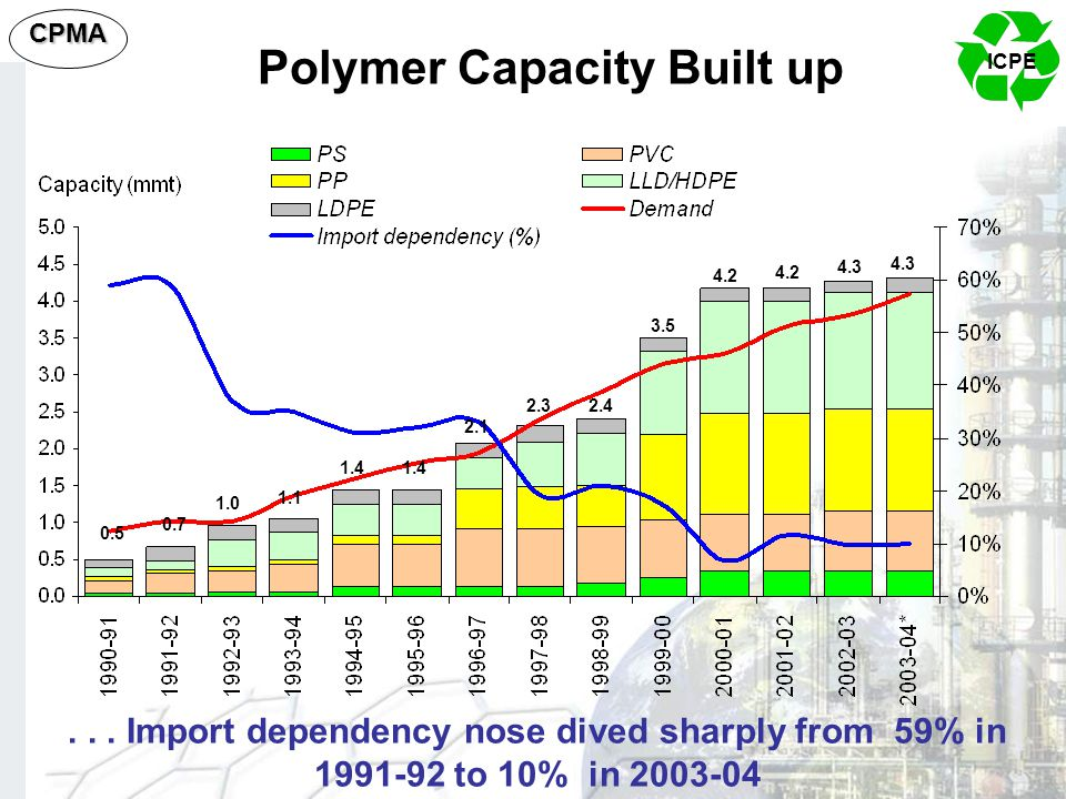 Polymer Capacity Built up