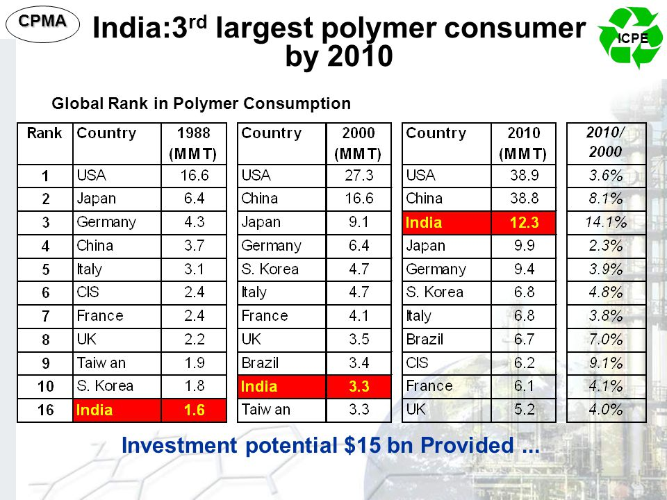 India:3rd largest polymer consumer by 2010