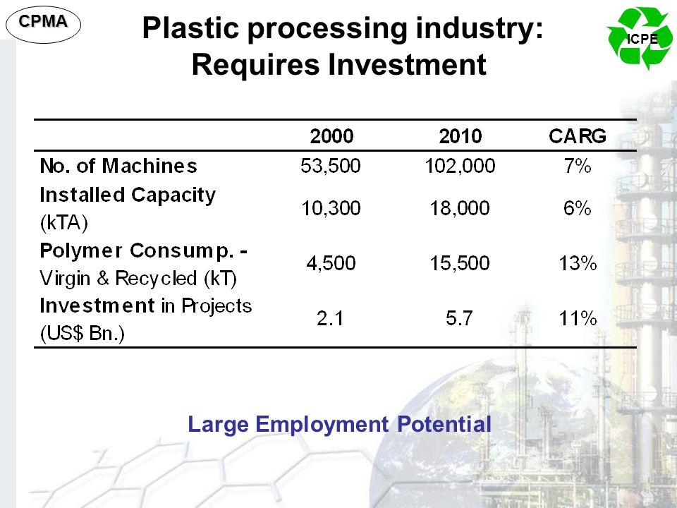 Plastic processing industry: Requires Investment