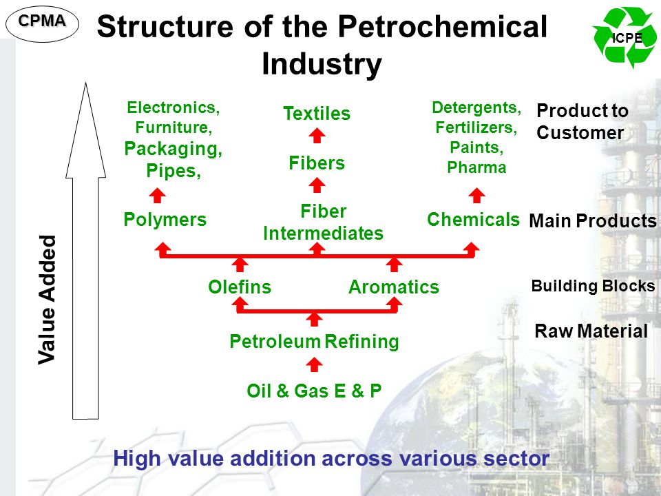 Structure of the Petrochemical Industry