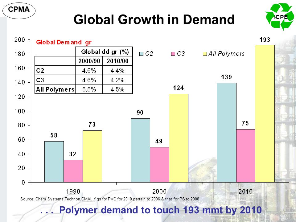 Global Growth in Demand