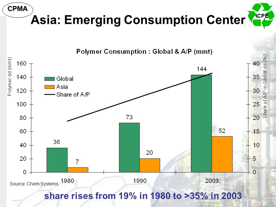 Asia: Emerging Consumption Center