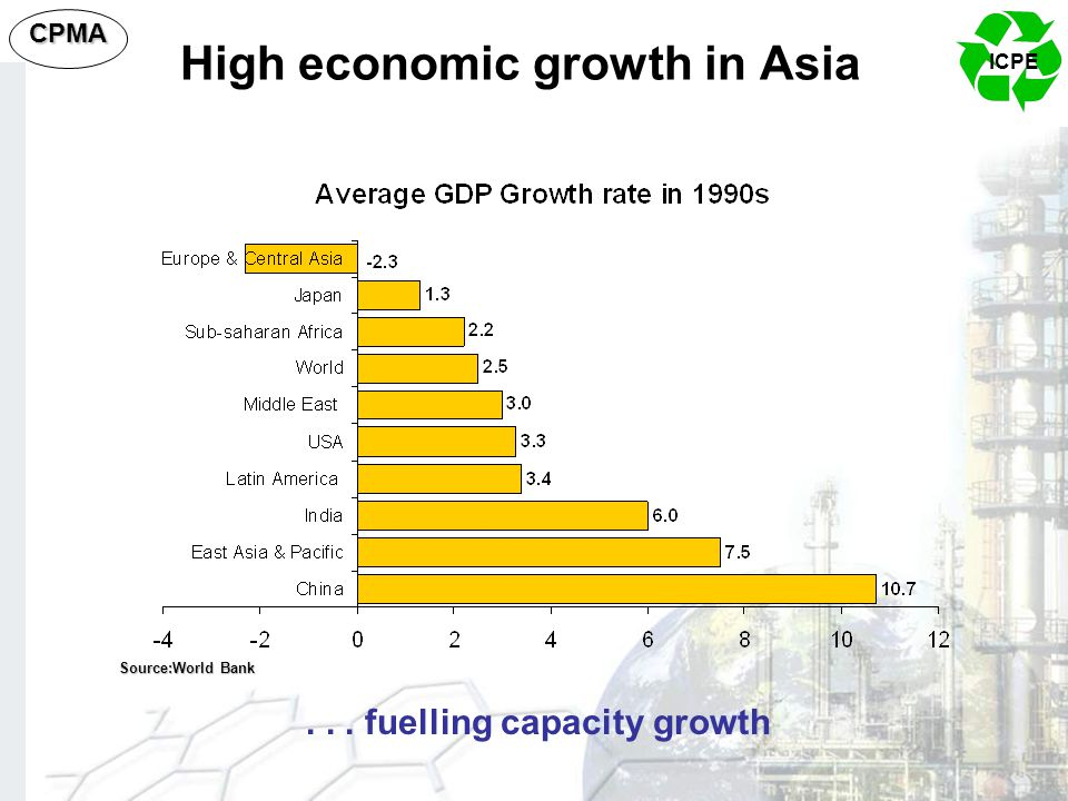 High economic growth in Asia
