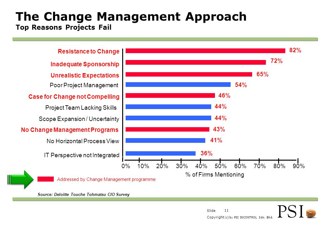 The Change Management Approach Top Reasons Projects Fail