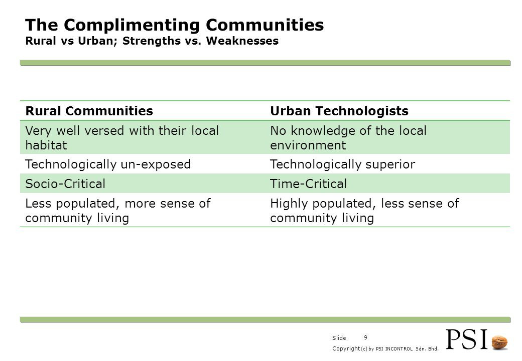The Complimenting Communities Rural vs Urban; Strengths vs. Weaknesses