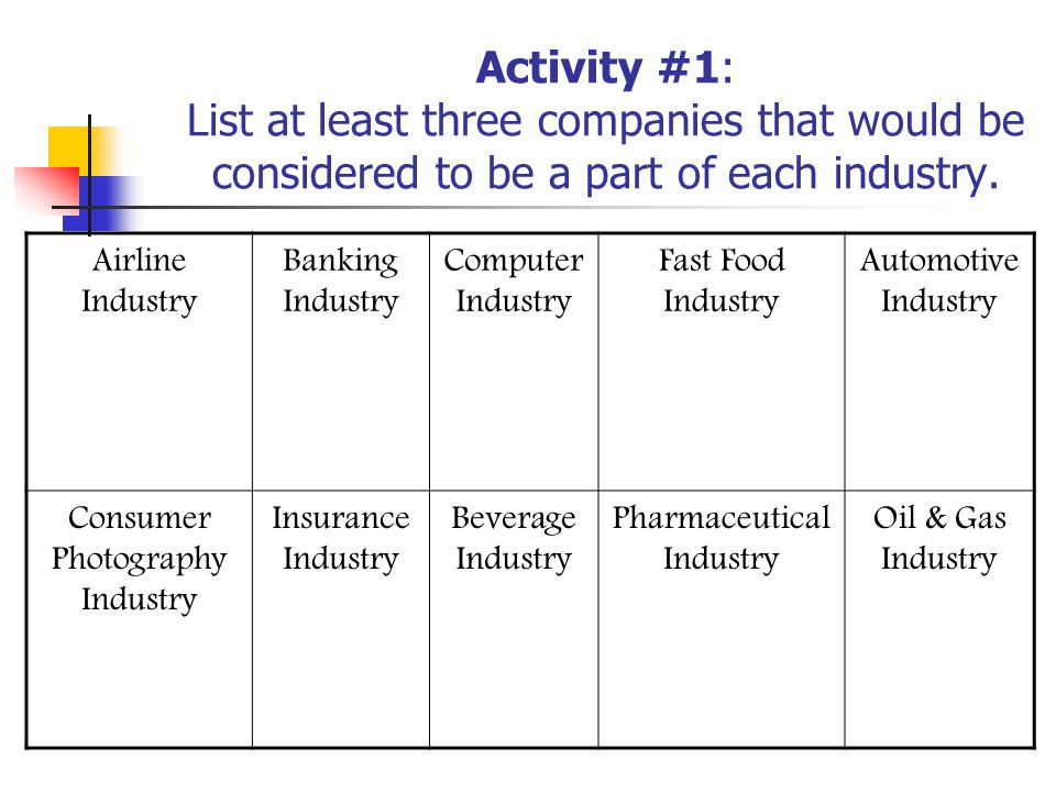 Activity #1: List at least three companies that would be considered to be a part of each industry.