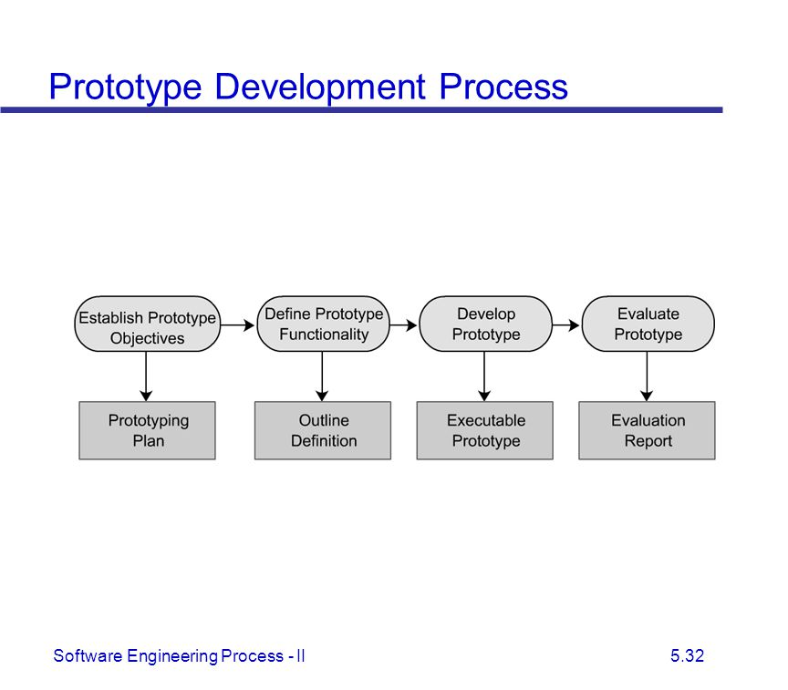Prototype Development Process
