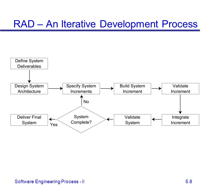 RAD – An Iterative Development Process