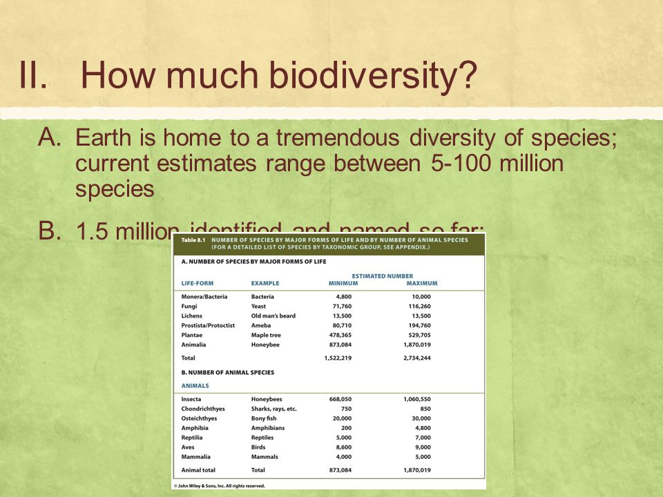 How much biodiversity Earth is home to a tremendous diversity of species; current estimates range between 5-100 million species.
