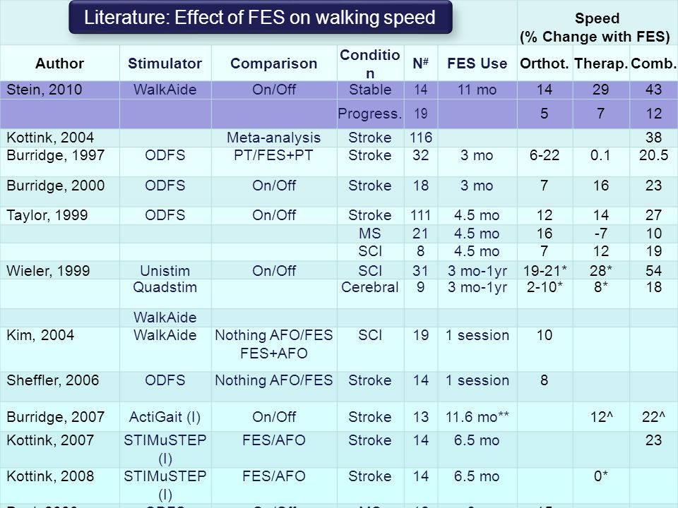 Literature: Effect of FES on walking speed