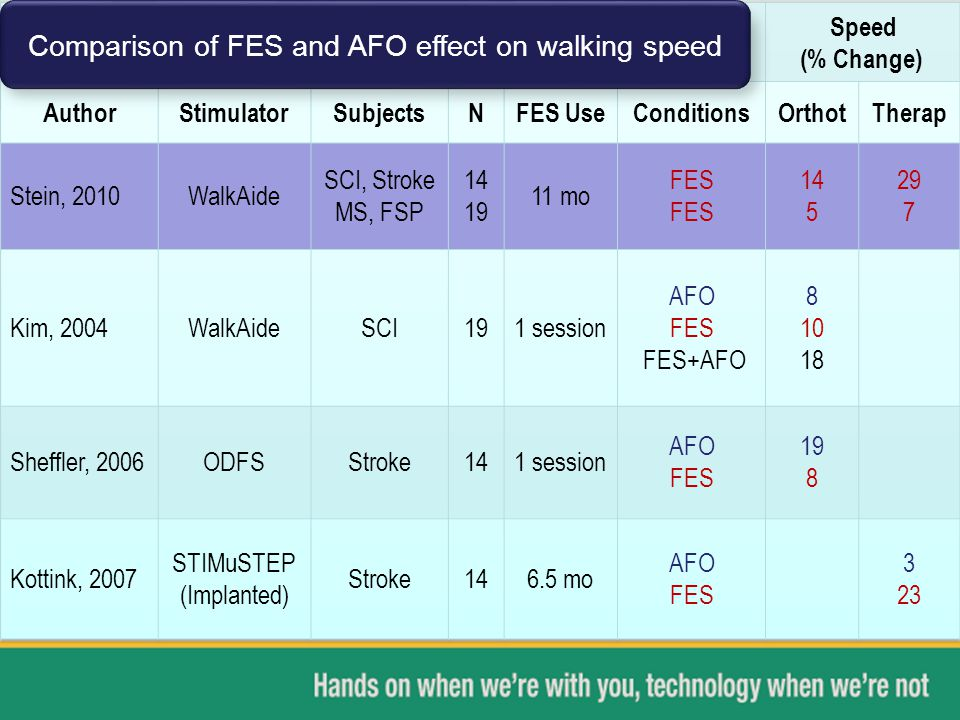 Comparison of FES and AFO effect on walking speed