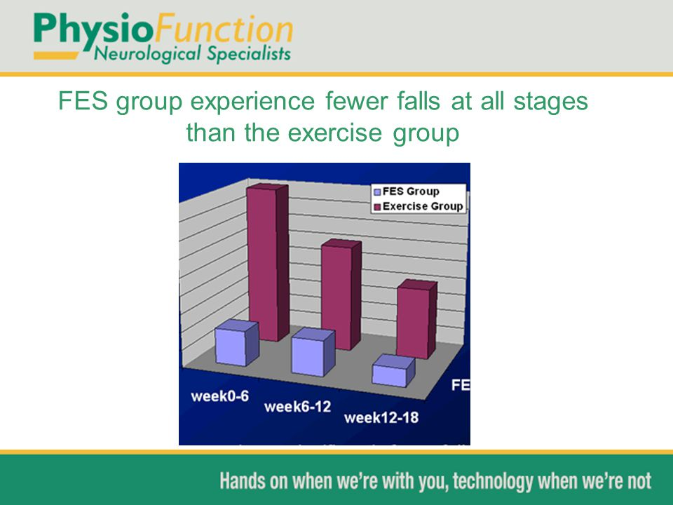 FES group experience fewer falls at all stages than the exercise group