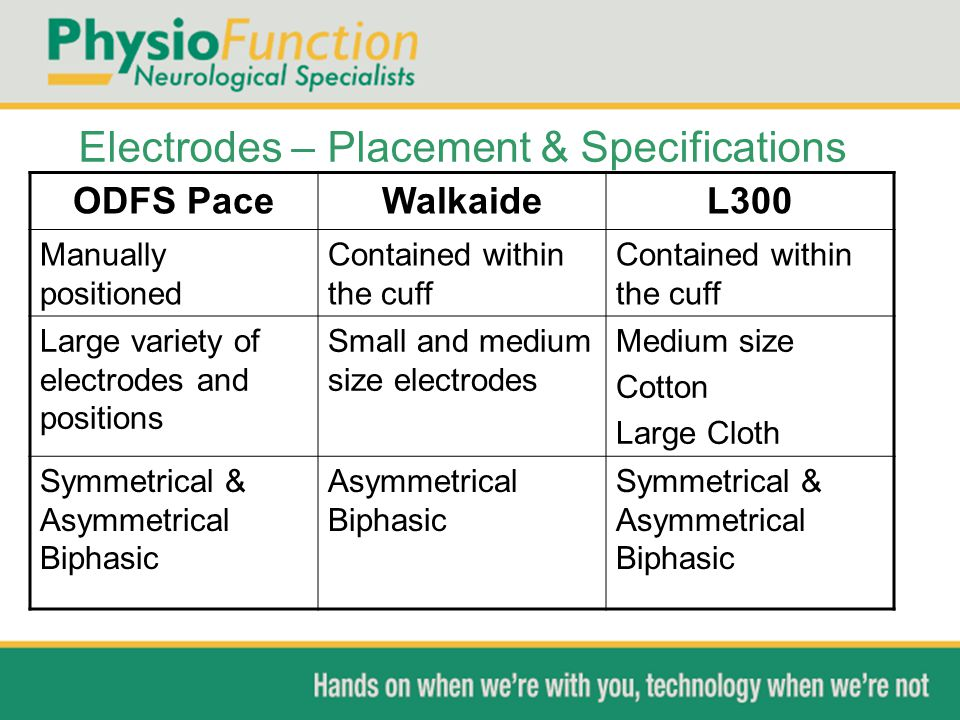 Electrodes – Placement & Specifications