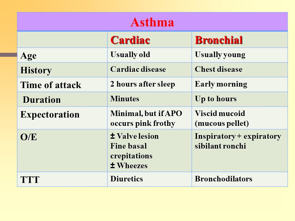 Asthma Cardiac Bronchial Age History Time of attack Duration