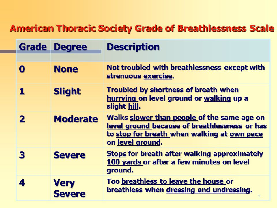 American Thoracic Society Grade of Breathlessness Scale