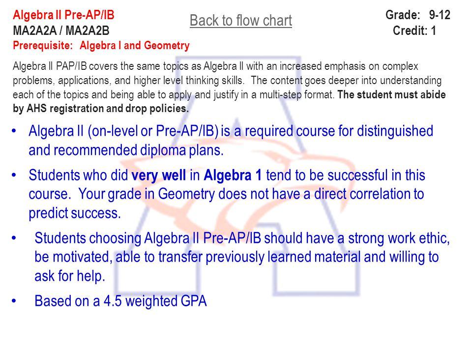 Algebra ll Pre-AP/IB Grade: 9-12