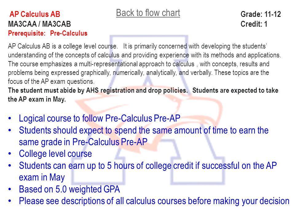 Logical course to follow Pre-Calculus Pre-AP
