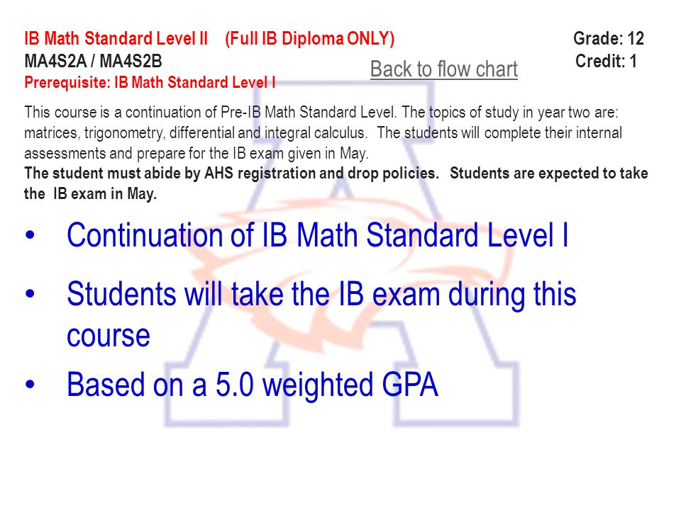 Continuation of IB Math Standard Level I