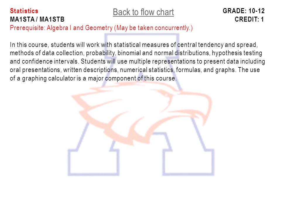 Statistics. Grade: 10-12 MA1STA / MA1STB