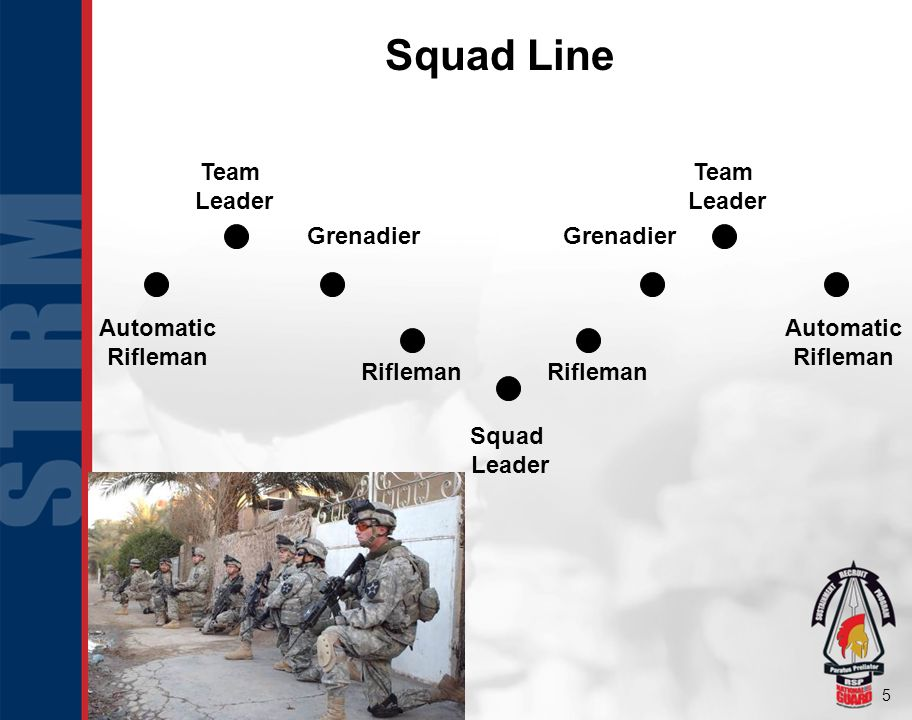Squad Line Team Leader Automatic Rifleman Grenadier Squad