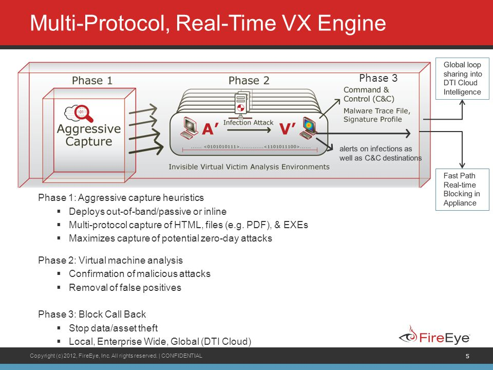 Multi-Protocol, Real-Time VX Engine
