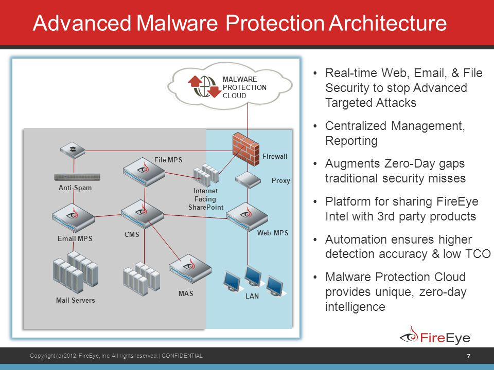 Advanced Malware Protection Architecture