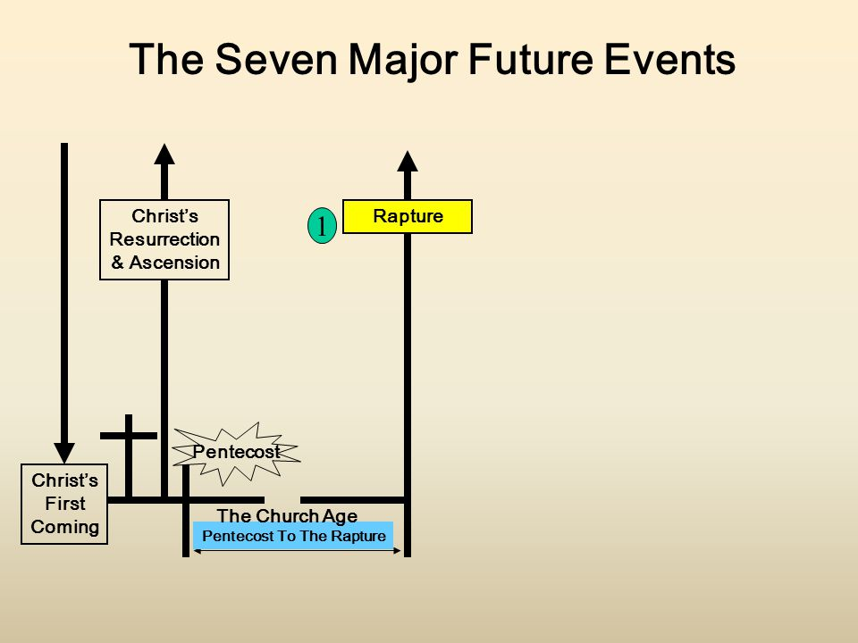 The Seven Major Future Events Christ's Resurrection & Ascension