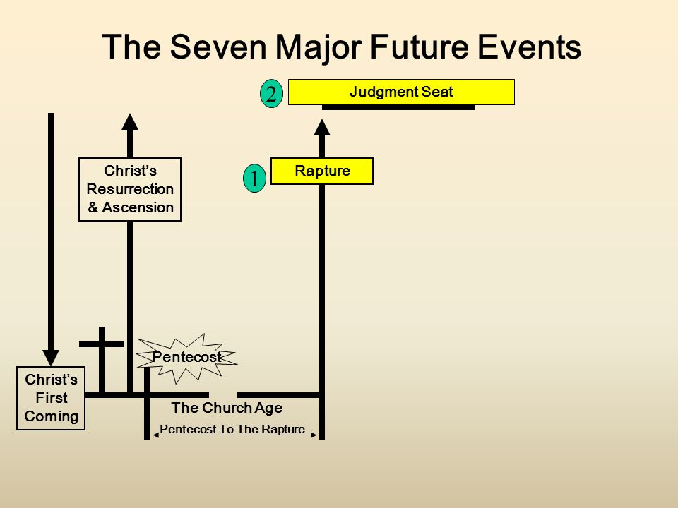 The Seven Major Future Events