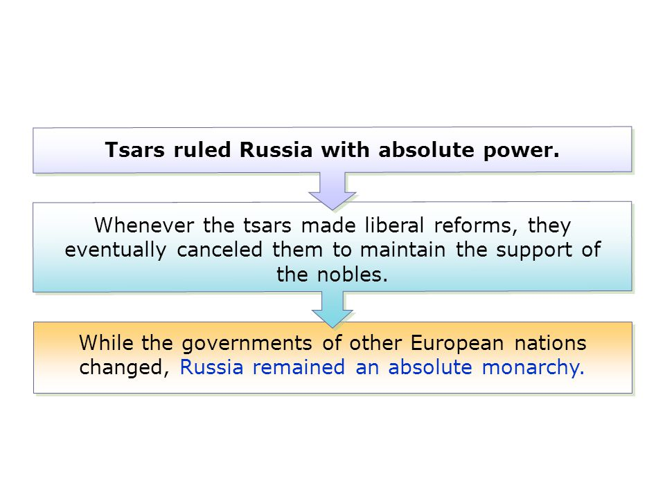 Tsars ruled Russia with absolute power.