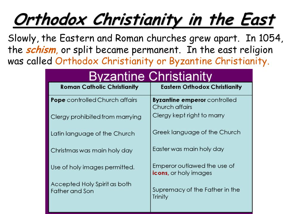 Orthodox Christianity in the East
