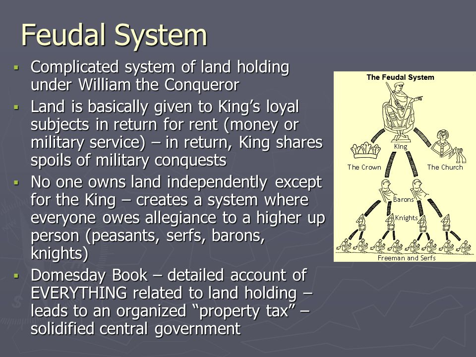 Feudal System Complicated system of land holding under William the Conqueror.