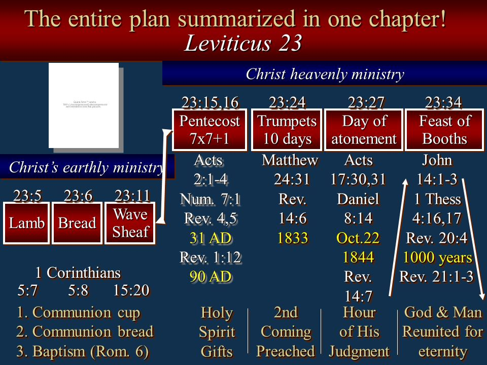 The entire plan summarized in one chapter! Leviticus 23