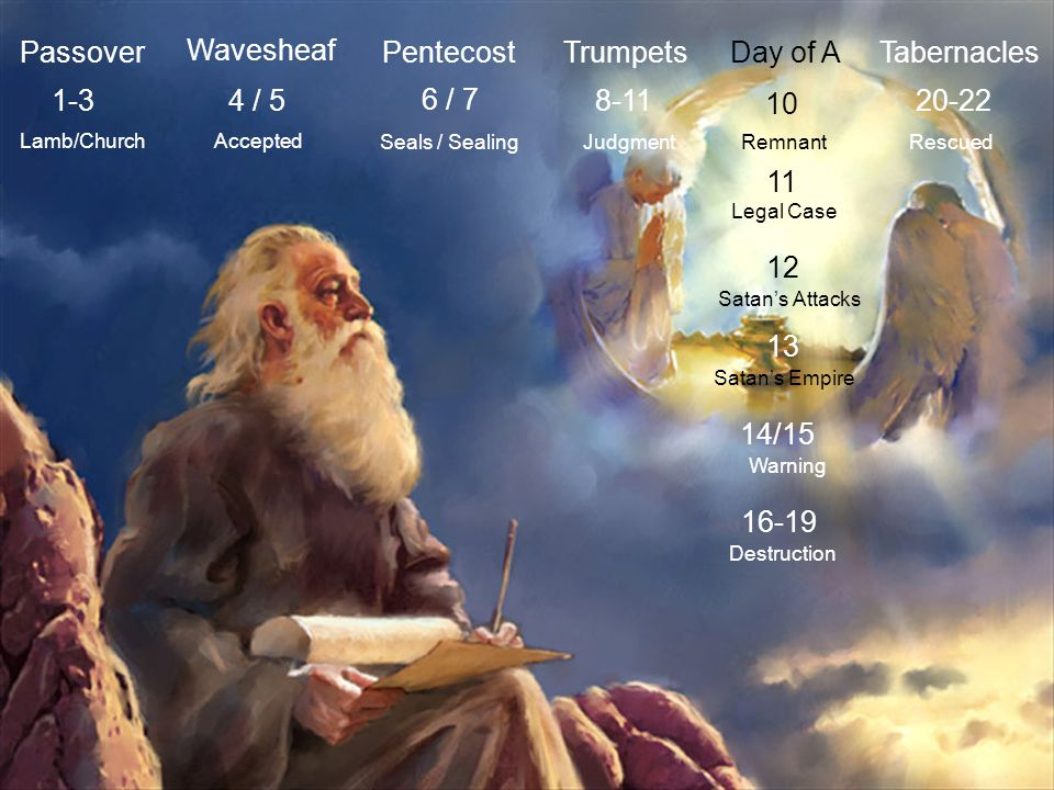 Passover Wavesheaf Pentecost Trumpets Day of A Tabernacles 1-3 4 / 5