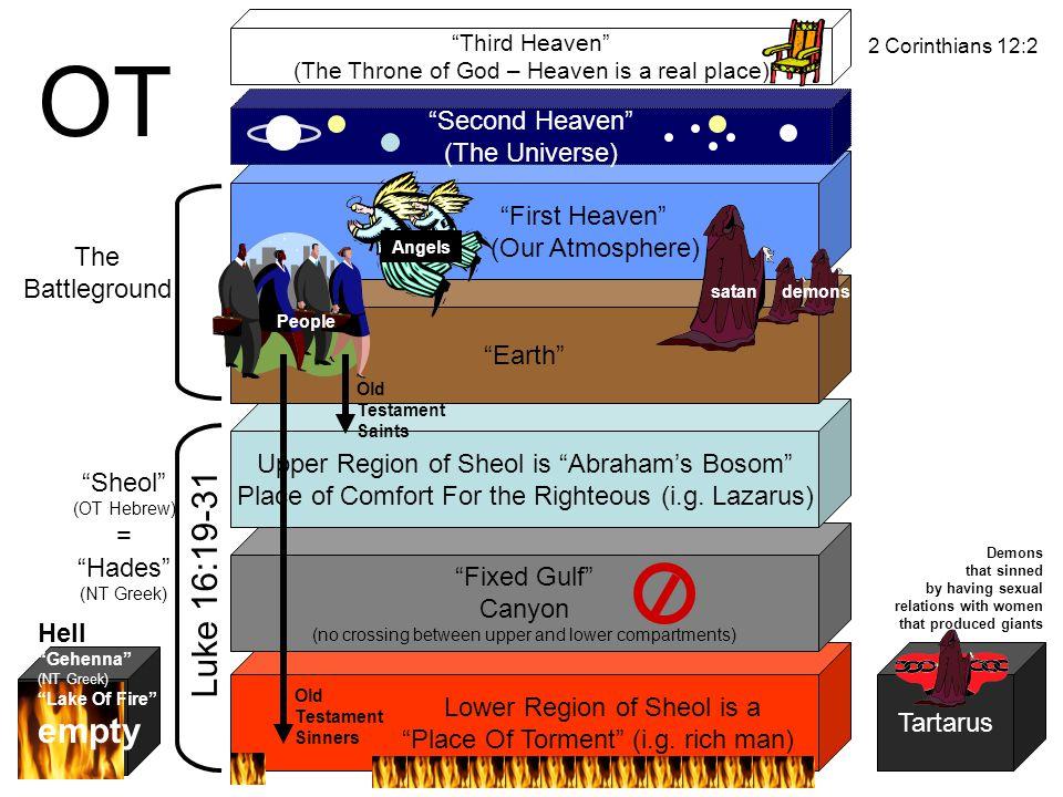 OT Luke 16:19-31 empty Second Heaven (The Universe) First Heaven